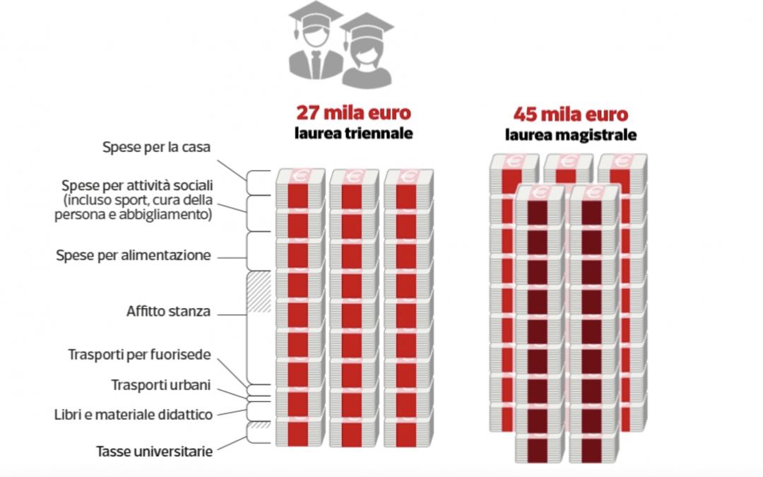 Farti studiare costa ai tuoi genitori 9 mila euro all'anno. Ecco come ripagare le loro fatiche e recuperare tutti gli esami arretrati, evitando di gravare ancora sulle loro spalle.