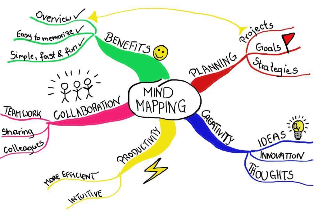 esempio mappa mentale