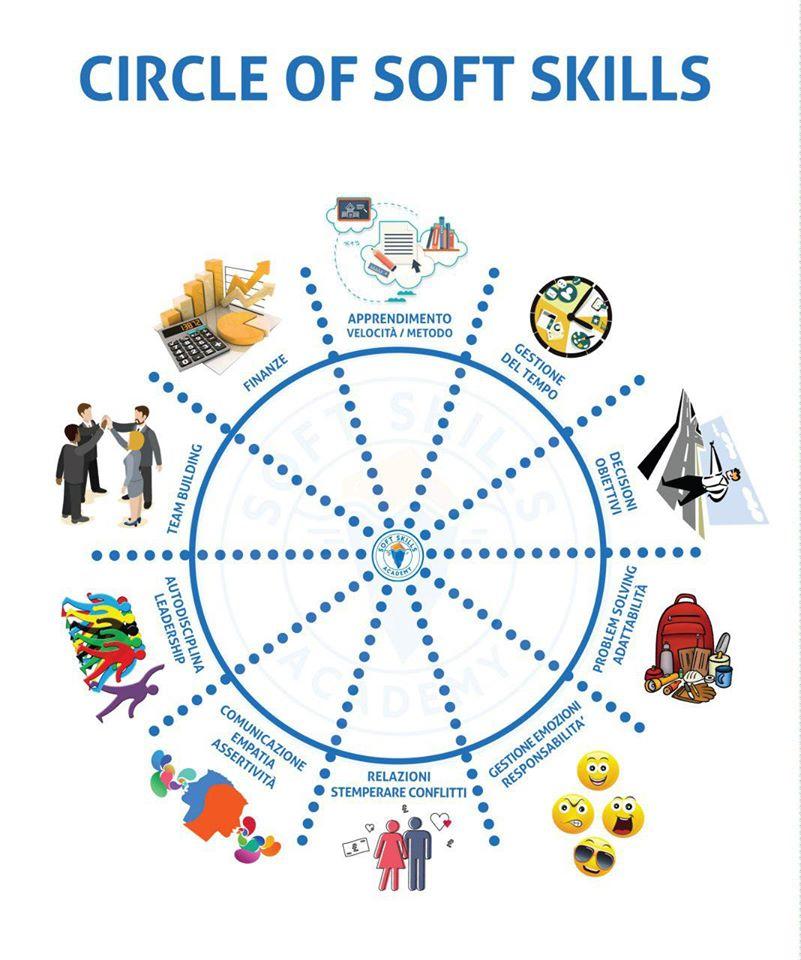soft skills competenze trasversali concorsi