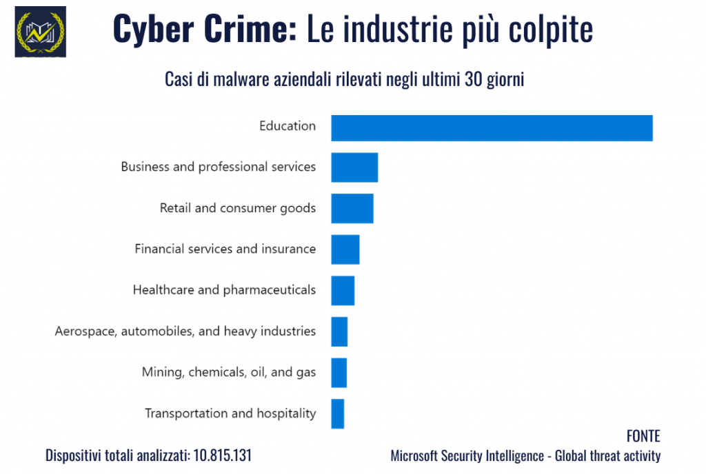 cyber crime le industrie più colpite denuncia truffa dad genio in 21 giorni