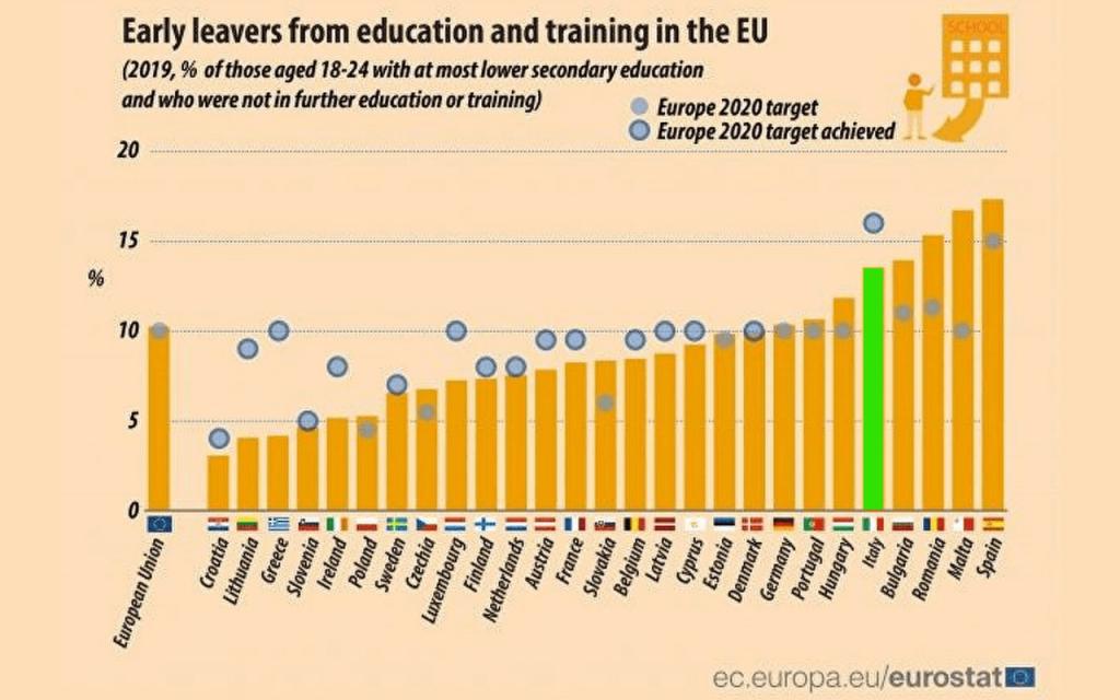 L'Europa e l'Italia testimonianze negative sull'abbandono scolastico. Genio in 21 giorni. 2021
